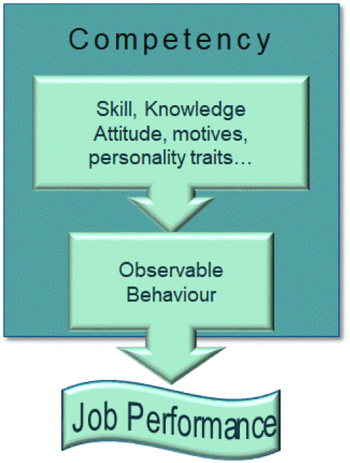 Competencies Model