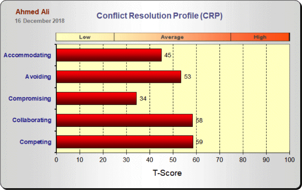 Conflict Resolution Chart