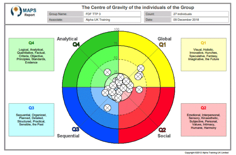 MAPS Group Profile